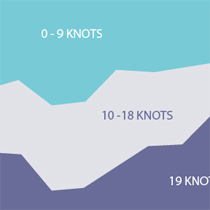 Histórico estatístico de ventos